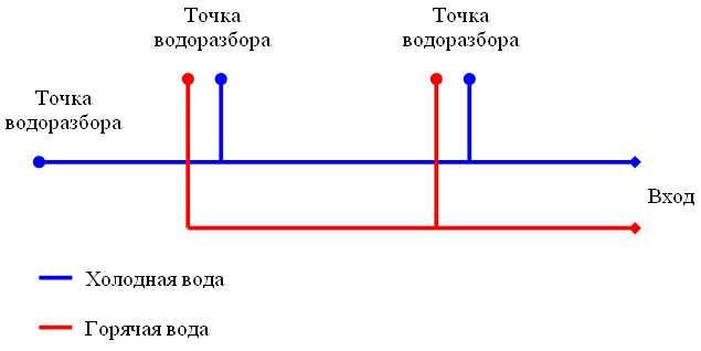 схема подключения водопровода значительно сложнее.  Хотя бы по тому, что накопительный водонагреватель нагревает воду...