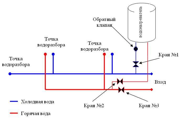 Данная схема установки водонагревателя обеспечивает возможность попеременного использования накопительного...