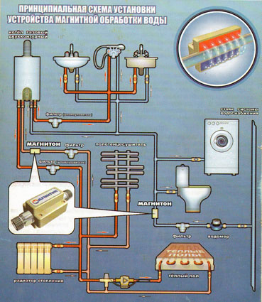 магнитный фильтр